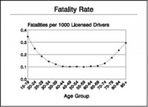 Fatalities per 1,000 Licensed Drivers by Age